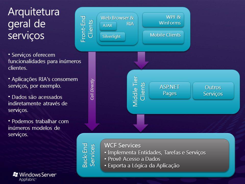Back-End Services Middle Tier Clients Front-End Clients Arquitetura geral de serviços Serviços oferecem funcionalidades para inúmeros clientes. Aplica