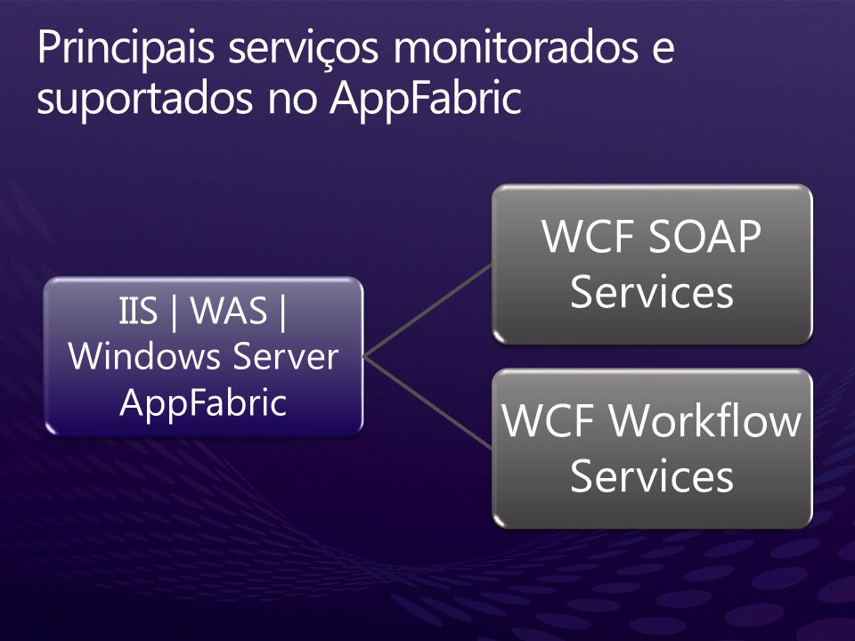 IIS 7.x/WAS IIS Manager.NET 4 WCF & WF Frameworks Persistence SQL Persistence Provider WF & WCF Management Modules Runtime Databases Persistence schema Monitoring schema Monitoring WF ETW Tracking WCF ETW Tracking Hosting Web Deploy Visual Studio Windows 7, Windows Server 2008 & 2008 R2 Service Discovery Reliablility, Scalablity Reliablility, Scalablity Availability, Deployment, Control Application Monitoring Instance Restart AutoStart Service Workflow Mgmt Event Collector Server Manager AppFabric Role Service of Application Server Role System Center Management Pack Caching In Memory, Distributed Cache Messaging Routing Service Activation Project Deployment WF & WCF Project Templates Mgmt PowerShell cmdlets Configuration Wizard Lock Mgmt