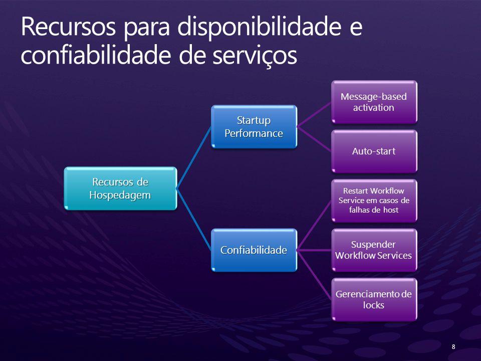 8 Recursos de Hospedagem Startup Performance Message-based activation Auto-start Confiabilidade Restart Workflow Service em casos de falhas de host Su