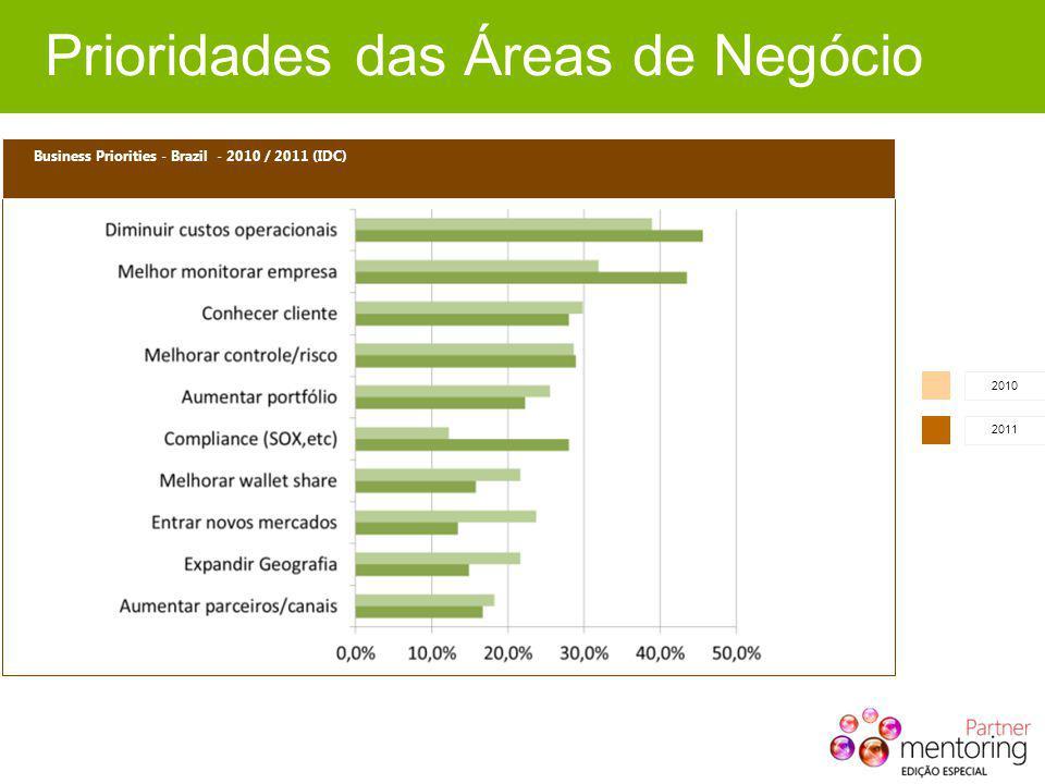 Business Priorities - Brazil - 2010 / 2011 (IDC) 2010 2011 Prioridades das Áreas de Negócio