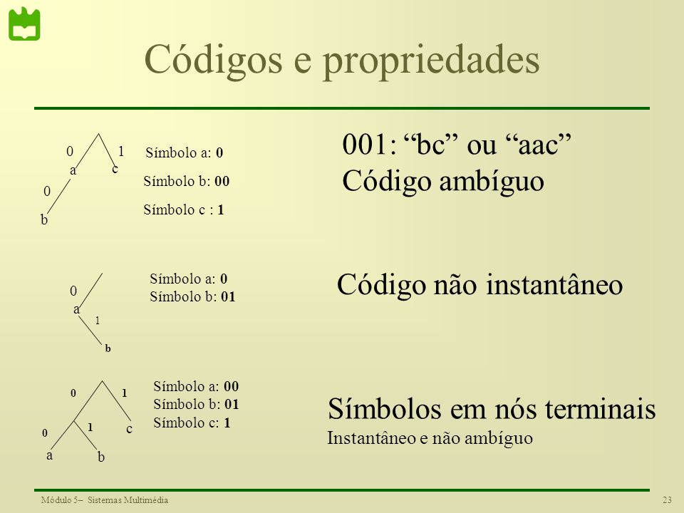 23Módulo 5– Sistemas Multimédia Códigos e propriedades a c b Símbolo a: 0 0 0 1 Símbolo b: 00 Símbolo c : 1 a 0 b 1 a b c 0 0 1 1 Símbolo a: 0 Símbolo