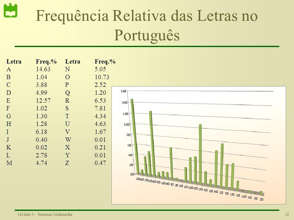 26Módulo 5– Sistemas Multimédia Frequência Relativa das Letras no Português LetraFreq.%LetraFreq.% A14.63N5.05 B1.04O10.73 C3.88P2.52 D4.99Q1.20 E12.5