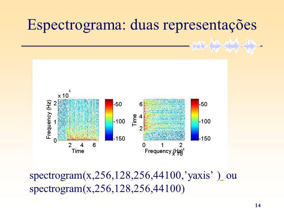 13 Exemplo de um Sinal de Voz Sinal de voz: N=300001 e Fa=44100 Hz