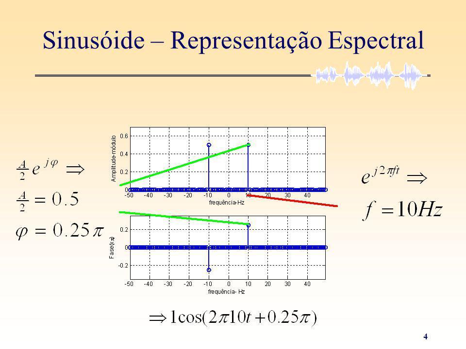 3 Sinusóide – Representação Espectral