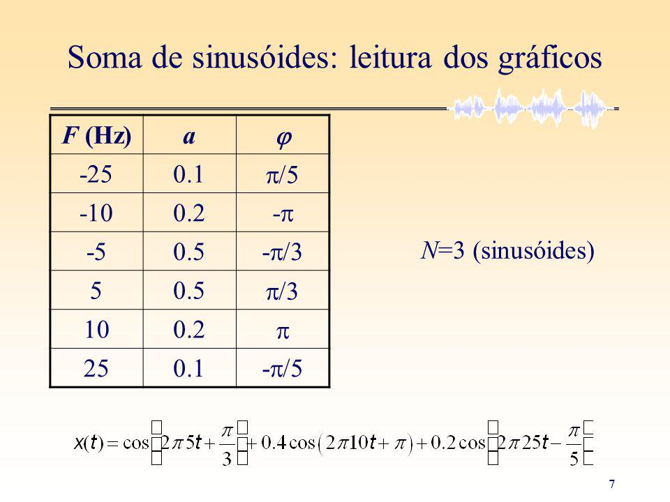 7 Soma de sinusóides: leitura dos gráficos F (Hz)a -250.1 -100.2 - -50.5 - 5 100.2 250.1 - N=3 (sinusóides)