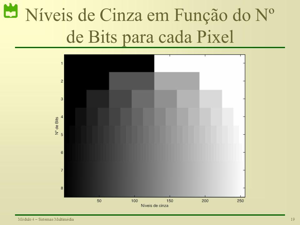 18Módulo 4 – Sistemas Multimédia Quantização de Imagens O número de bits utilizado em cada pixel de uma imagem, determina o número de níveis de cinza
