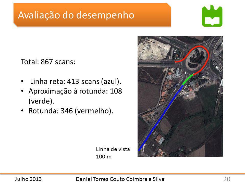 Daniel Torres Couto Coimbra e Silva Avaliação do desempenho Total: 867 scans: Linha reta: 413 scans (azul).