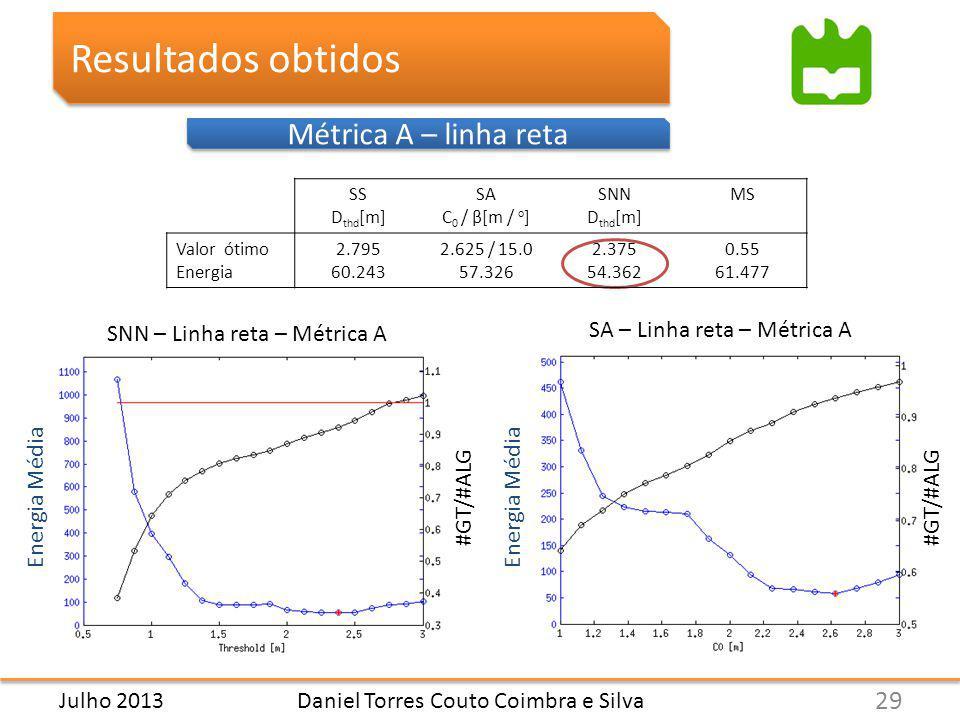 Métrica A – linha reta Resultados obtidos Daniel Torres Couto Coimbra e Silva 29 Julho 2013 SS D thd [m] SA C 0 / β[m / o ] SNN D thd [m] MS Valor ótimo Energia 2.795 60.243 2.625 / 15.0 57.326 2.375 54.362 0.55 61.477 SNN – Linha reta – Métrica A SA – Linha reta – Métrica A Energia Média #GT/#ALG
