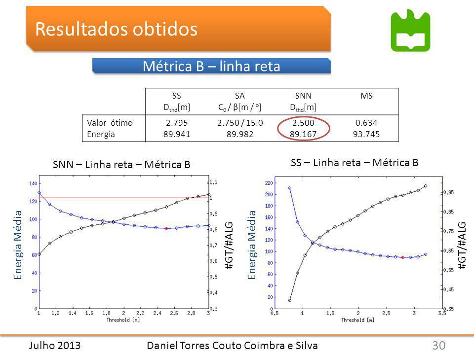 Métrica B – linha reta Resultados obtidos Daniel Torres Couto Coimbra e Silva 30 Julho 2013 SS D thd [m] SA C 0 / β[m / o ] SNN D thd [m] MS Valor ótimo Energia 2.795 89.941 2.750 / 15.0 89.982 2.500 89.167 0.634 93.745 SNN – Linha reta – Métrica B SS – Linha reta – Métrica B Energia Média #GT/#ALG