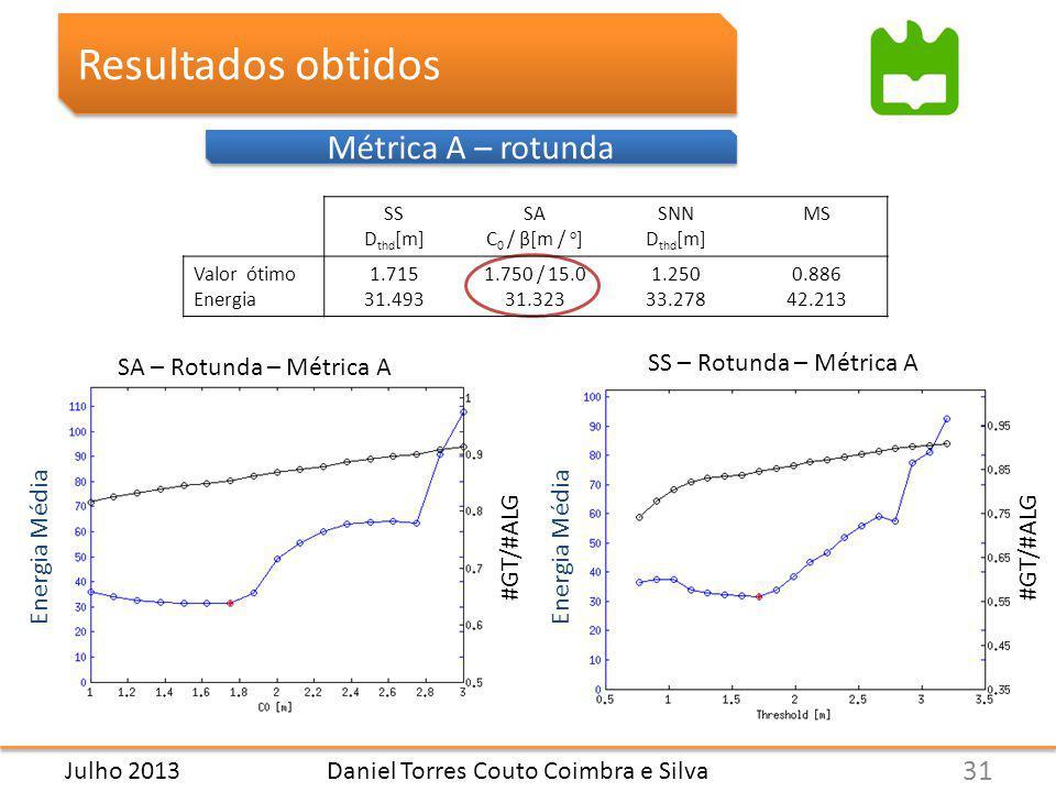 Métrica A – rotunda Resultados obtidos Daniel Torres Couto Coimbra e Silva 31 Julho 2013 SS D thd [m] SA C 0 / β[m / o ] SNN D thd [m] MS Valor ótimo Energia 1.715 31.493 1.750 / 15.0 31.323 1.250 33.278 0.886 42.213 SA – Rotunda – Métrica A SS – Rotunda – Métrica A Energia Média #GT/#ALG
