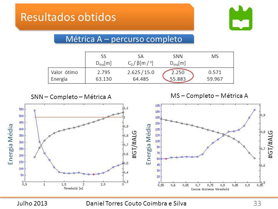 Daniel Torres Couto Coimbra e Silva Resultados obtidos Métrica A – percurso completo SS D thd [m] SA C 0 / β[m / o ] SNN D thd [m] MS Valor ótimo Energia 2.795 63.130 2.625 / 15.0 64.485 2.250 55.883 0.571 59.967 33 Julho 2013 SNN – Completo – Métrica A MS – Completo – Métrica A Energia Média #GT/#ALG