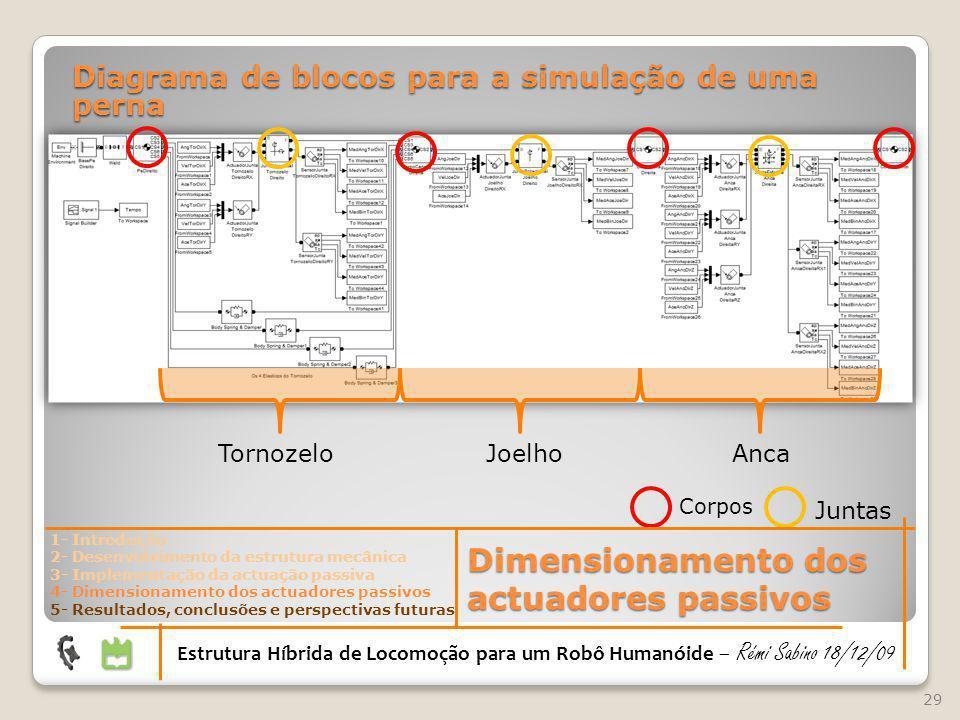 29 Diagrama de blocos para a simulação de uma perna Tornozelo Joelho Anca Corpos Estrutura Híbrida de Locomoção para um Robô Humanóide – Rémi Sabino 1