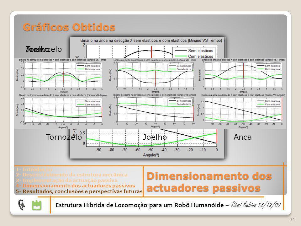 31 Gráficos Obtidos Tornozelo Joelho Anca 1- Introdução 2- Desenvolvimento da estrutura mecânica 3- Implementação da actuação passiva 4- Dimensionamen