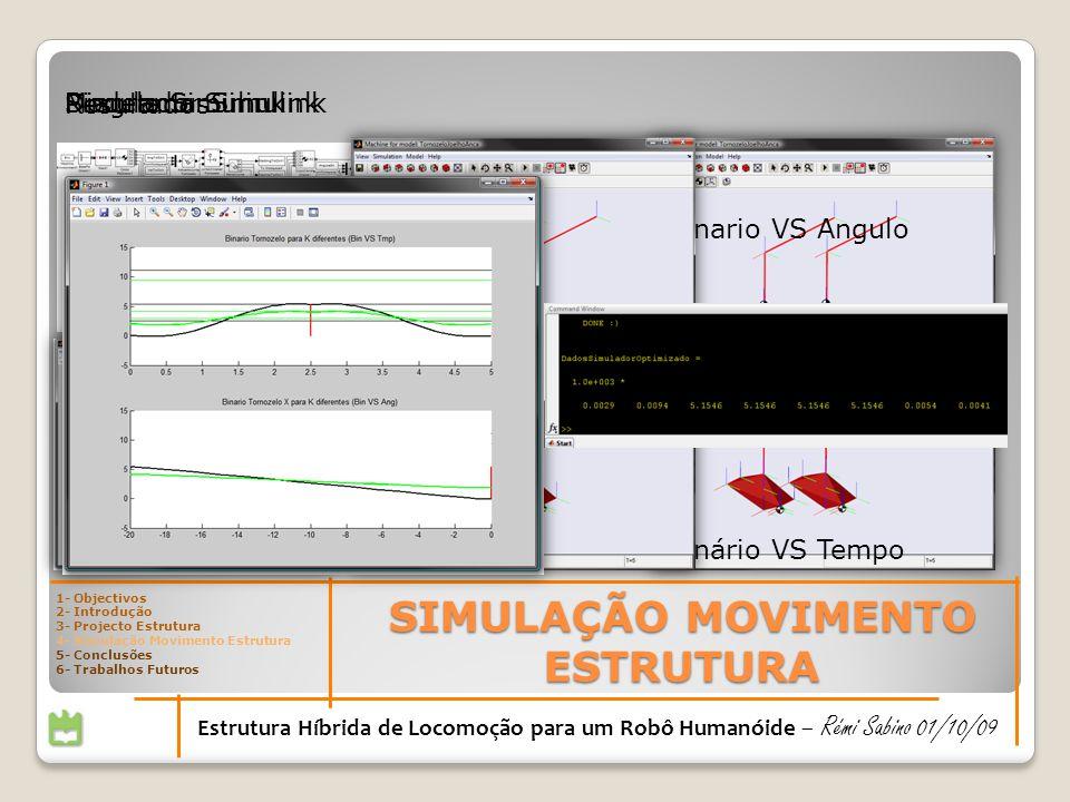 SIMULAÇÃO MOVIMENTO ESTRUTURA Estrutura Híbrida de Locomoção para um Robô Humanóide – Rémi Sabino 01/10/09 Diagrama Simulink Grafico Binário VS Tempo Grafico Binario VS Angulo Simulador SimulinkModelo Simulink Resultados 1- Objectivos 2- Introdução 3- Projecto Estrutura 4- Simulação Movimento Estrutura 5- Conclusões 6- Trabalhos Futuros