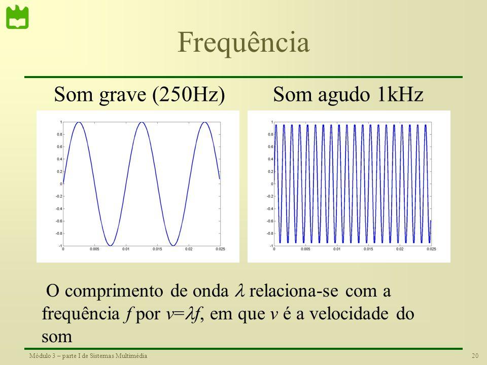 19Módulo 3 – parte I de Sistemas Multimédia Comprimento de onda