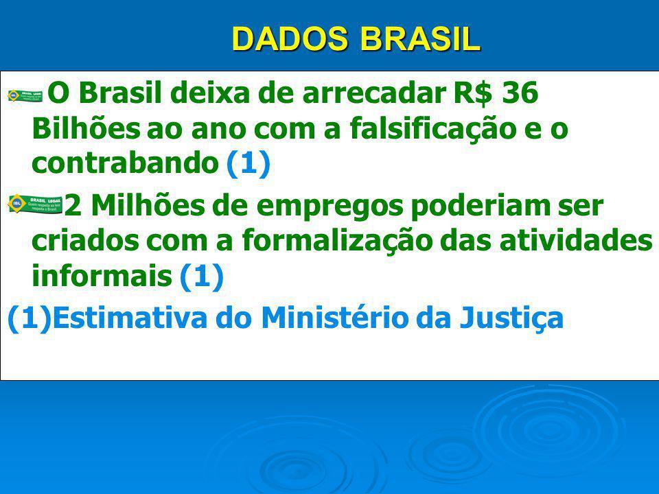 O Brasil deixa de arrecadar R$ 36 Bilhões ao ano com a falsificação e o contrabando (1) 2 Milhões de empregos poderiam ser criados com a formalização