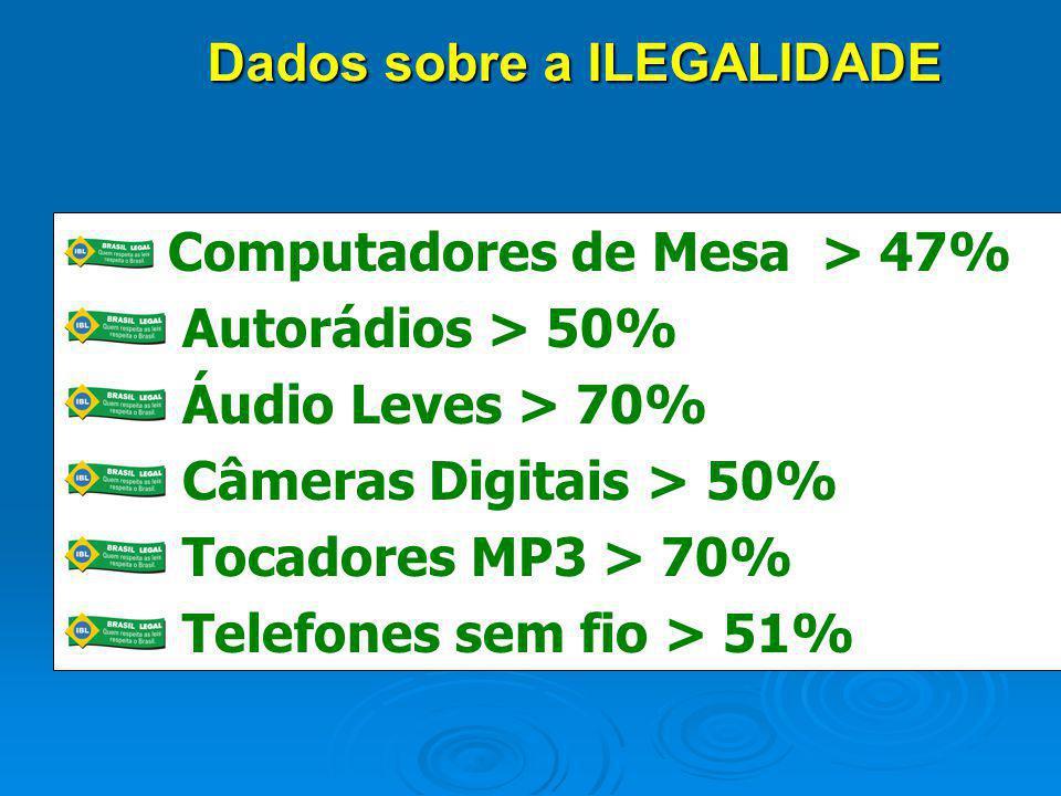 Computadores de Mesa > 47% Autorádios > 50% Áudio Leves > 70% Câmeras Digitais > 50% Tocadores MP3 > 70% Telefones sem fio > 51% Dados sobre a ILEGALI