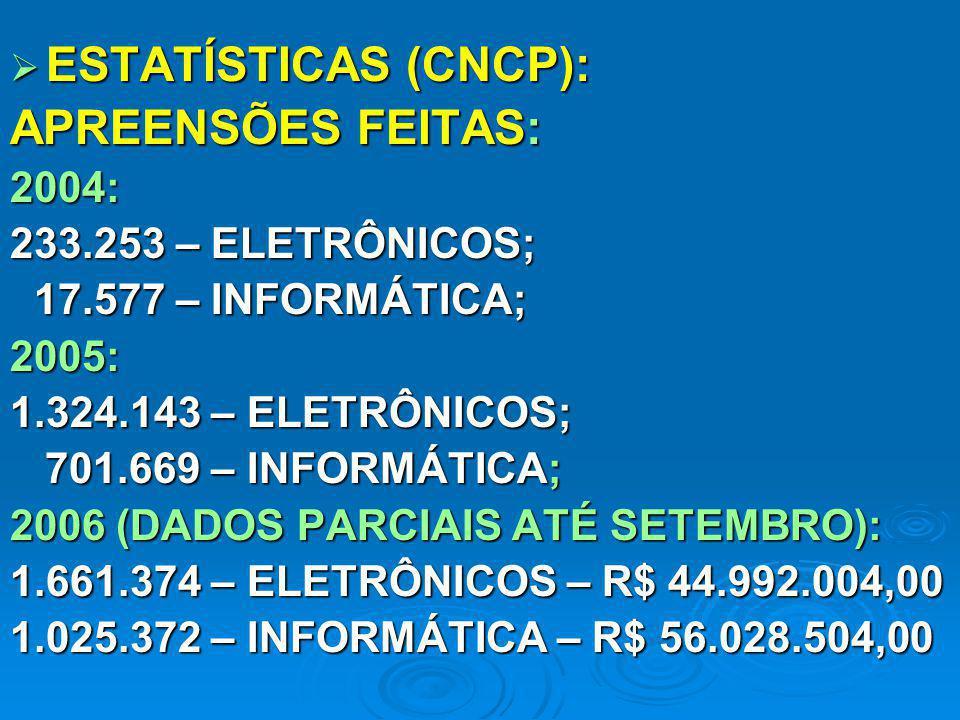 ESTATÍSTICAS (CNCP): ESTATÍSTICAS (CNCP): APREENSÕES FEITAS: 2004: 233.253 – ELETRÔNICOS; 17.577 – INFORMÁTICA; 17.577 – INFORMÁTICA;2005: 1.324.143 –