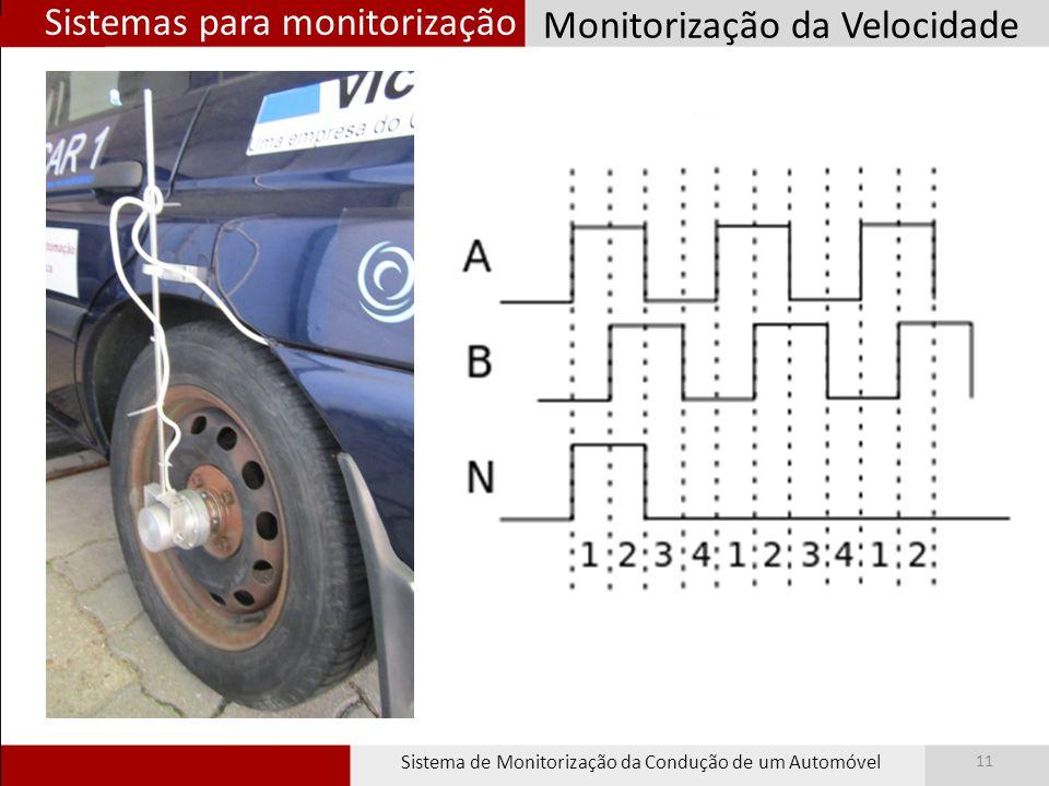 Sistemas para monitorização Sistema de Monitorização da Condução de um Automóvel 11 Monitorização da Velocidade Contador Quadratura HCTL - 2022 Nº de Bits: 32 bits Frequência de operação: 2 a 33 MHz Modo de contagem: 4x