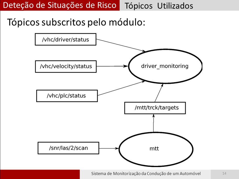 Deteção de Situações de Risco Sistema de Monitorização da Condução de um Automóvel 14 Tópicos Utilizados Tópicos subscritos pelo módulo: