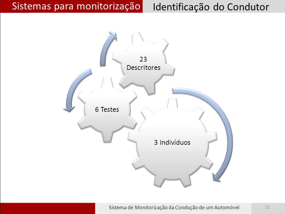 Sistemas para monitorização Sistema de Monitorização da Condução de um Automóvel 21 Identificação do Condutor 3 Indivíduos 6 Testes 23 Descritores