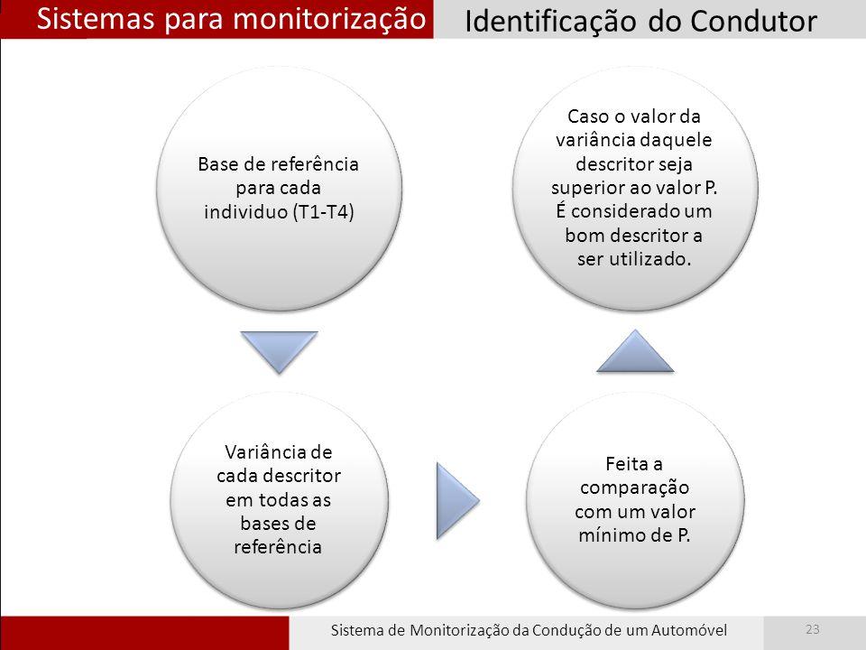 Sistemas para monitorização Sistema de Monitorização da Condução de um Automóvel 23 Base de referência para cada individuo (T1-T4) Variância de cada descritor em todas as bases de referência Feita a comparação com um valor mínimo de P.
