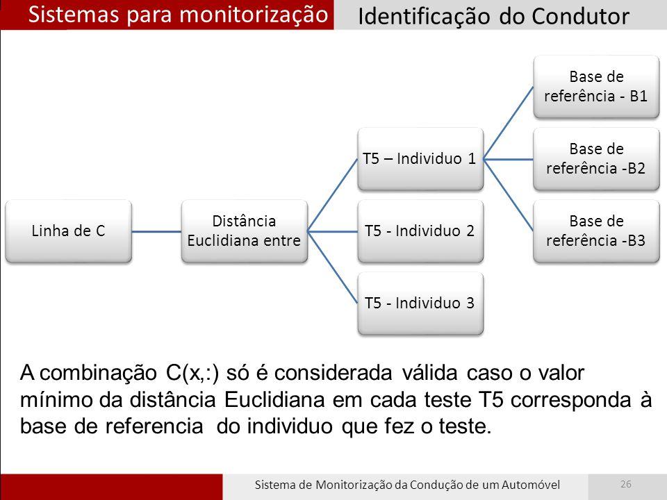 Sistemas para monitorização Sistema de Monitorização da Condução de um Automóvel 26 Identificação do Condutor Linha de C Distância Euclidiana entre T5 – Individuo 1 Base de referência - B1 Base de referência -B2 Base de referência -B3 T5 - Individuo 2T5 - Individuo 3 A combinação C(x,:) só é considerada válida caso o valor mínimo da distância Euclidiana em cada teste T5 corresponda à base de referencia do individuo que fez o teste.