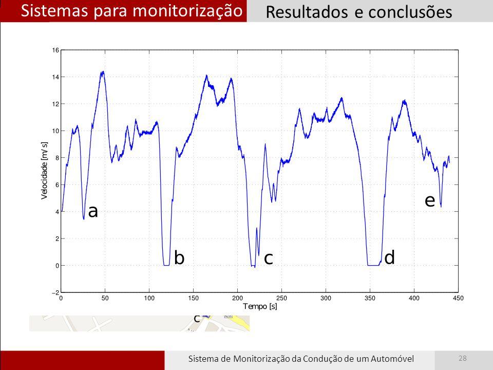 Sistemas para monitorização Sistema de Monitorização da Condução de um Automóvel 28 Resultados e conclusões