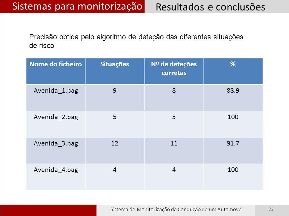 Sistemas para monitorização Sistema de Monitorização da Condução de um Automóvel 32 Resultados e conclusões Nome do ficheiroSituaçõesNº de deteções co