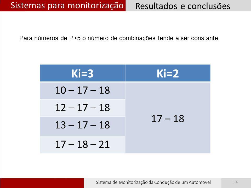 Sistemas para monitorização Sistema de Monitorização da Condução de um Automóvel 34 Resultados e conclusões Ki=3Ki=2 10 – 17 – 18 17 – 18 12 – 17 – 18 13 – 17 – 18 17 – 18 – 21 Para números de P>5 o número de combinações tende a ser constante.