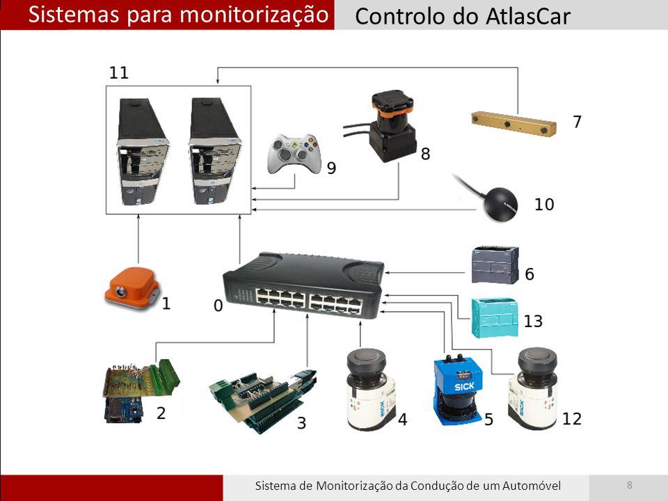 Sistemas para monitorização Sistema de Monitorização da Condução de um Automóvel 9 Monitorização do Habitáculo Booleanos 0 ou 1 Buzina Pisca esquerdo Pisca direito MínimosMáximosMínimosIgnição 0 a 1023 Pedal Acelerador Pedal Travão Pedal Embraiagem