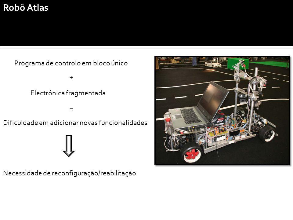 Robô Atlas Programa de controlo em bloco único Electrónica fragmentada Dificuldade em adicionar novas funcionalidades + = Necessidade de reconfiguração/reabilitação
