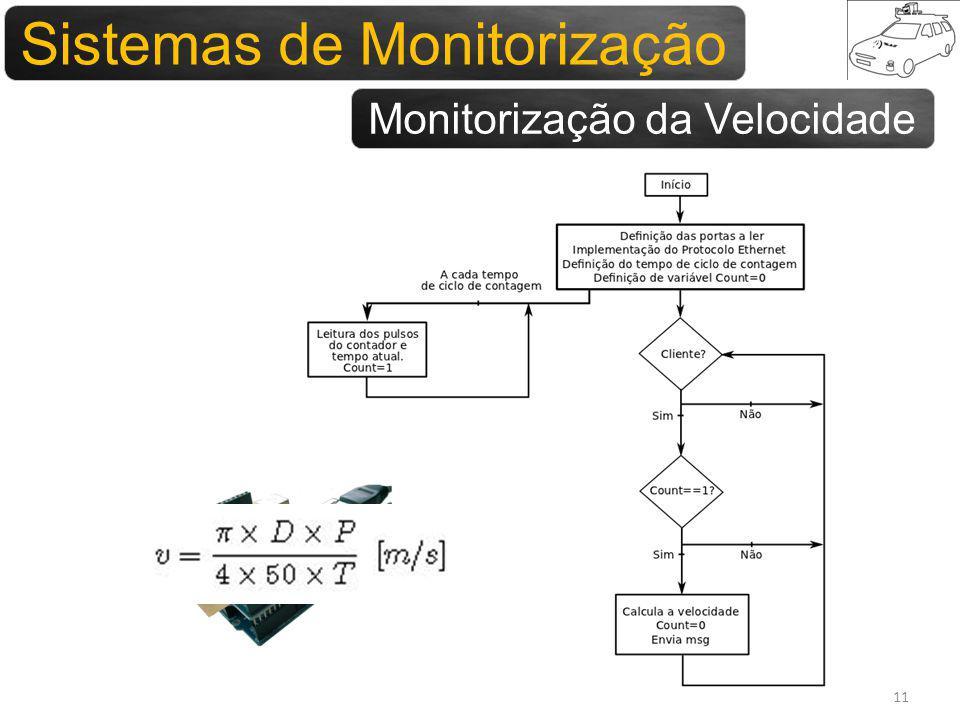 Sistemas para monitorização Sistemas de Monitorização Monitorização da Velocidade 11