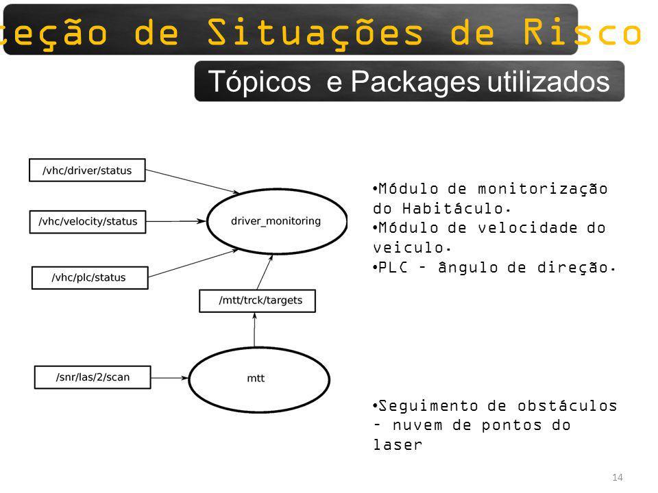 Deteção de Situações de Risco 14 Deteção de Situações de Risco Tópicos e Packages utilizados Módulo de monitorização do Habitáculo. Módulo de velocida