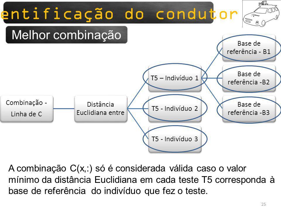 Sistemas para monitorização 25 Combinação - Linha de C Distância Euclidiana entre T5 – Indivíduo 1 Base de referência - B1 Base de referência -B2 Base