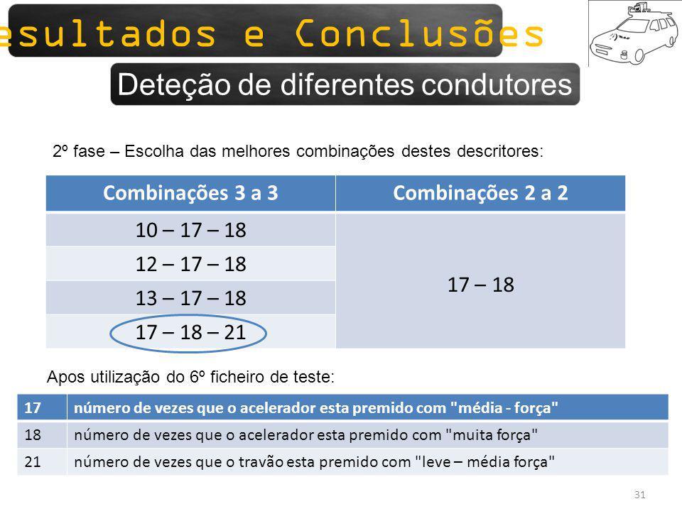 Sistemas para monitorização 31 Combinações 3 a 3Combinações 2 a 2 10 – 17 – 18 17 – 18 12 – 17 – 18 13 – 17 – 18 17 – 18 – 21 2º fase – Escolha das me
