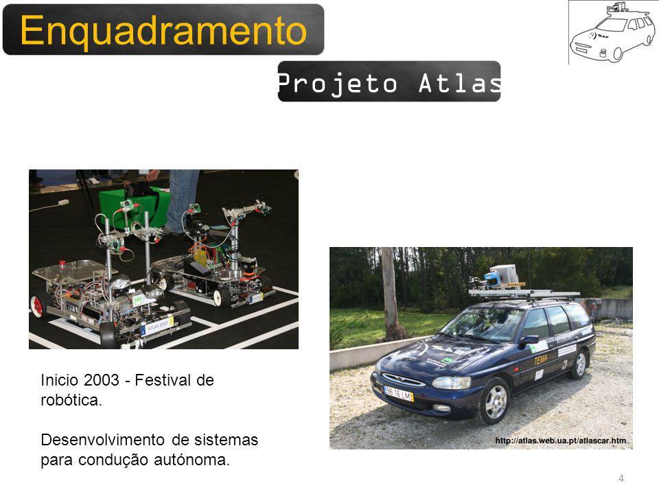 Enquadramento 4 Projeto Atlas Enquadramento Inicio 2003 - Festival de robótica. Desenvolvimento de sistemas para condução autónoma.