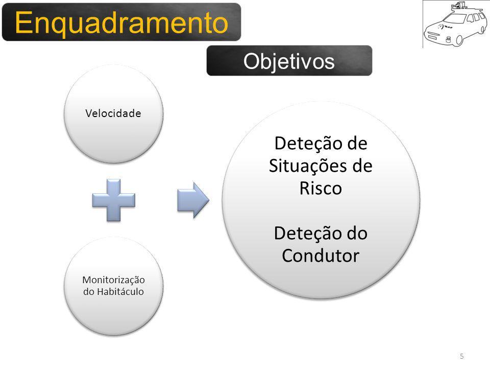 Enquadramento 5 Velocidade Monitorização do Habitáculo Deteção de Situações de Risco Deteção do Condutor Objetivos Enquadramento