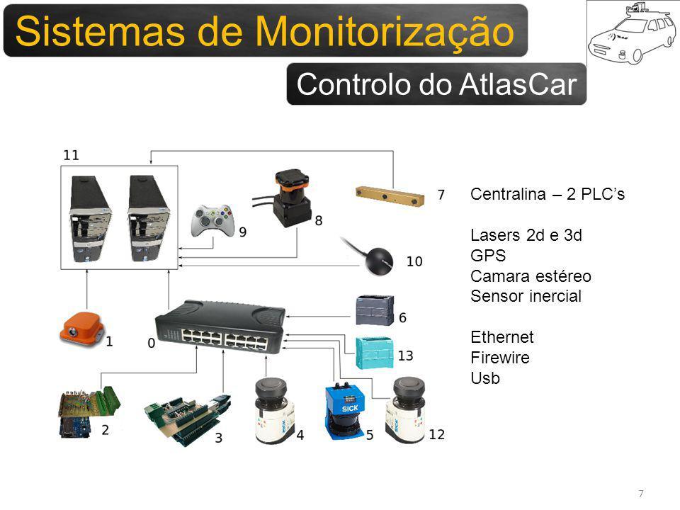 Sistemas para monitorização 7 Sistemas de Monitorização Controlo do AtlasCar Centralina – 2 PLCs Lasers 2d e 3d GPS Camara estéreo Sensor inercial Ethernet Firewire Usb