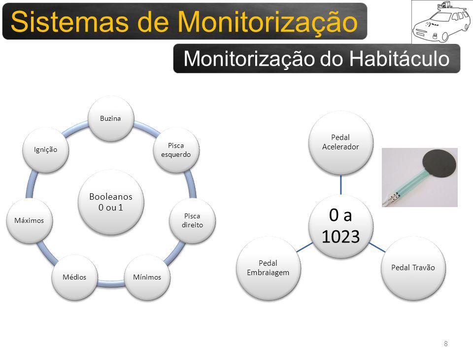 Sistemas para monitorização 8 Booleanos 0 ou 1 Buzina Pisca esquerdo Pisca direito MínimosMédiosMáximosIgnição 0 a 1023 Pedal Acelerador Pedal Travão Pedal Embraiagem Sistemas de Monitorização Monitorização do Habitáculo