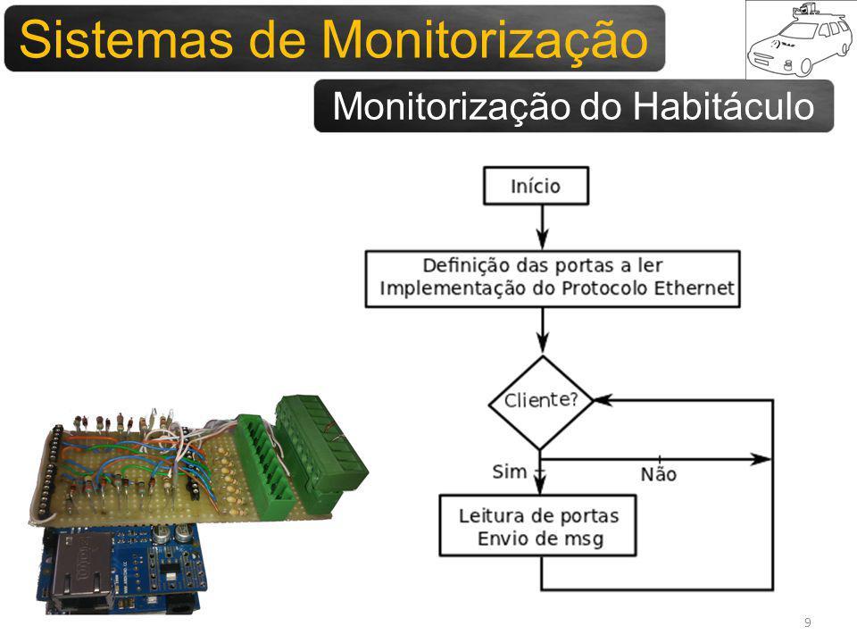 Sistemas para monitorização Sistemas de Monitorização Monitorização do Habitáculo 9