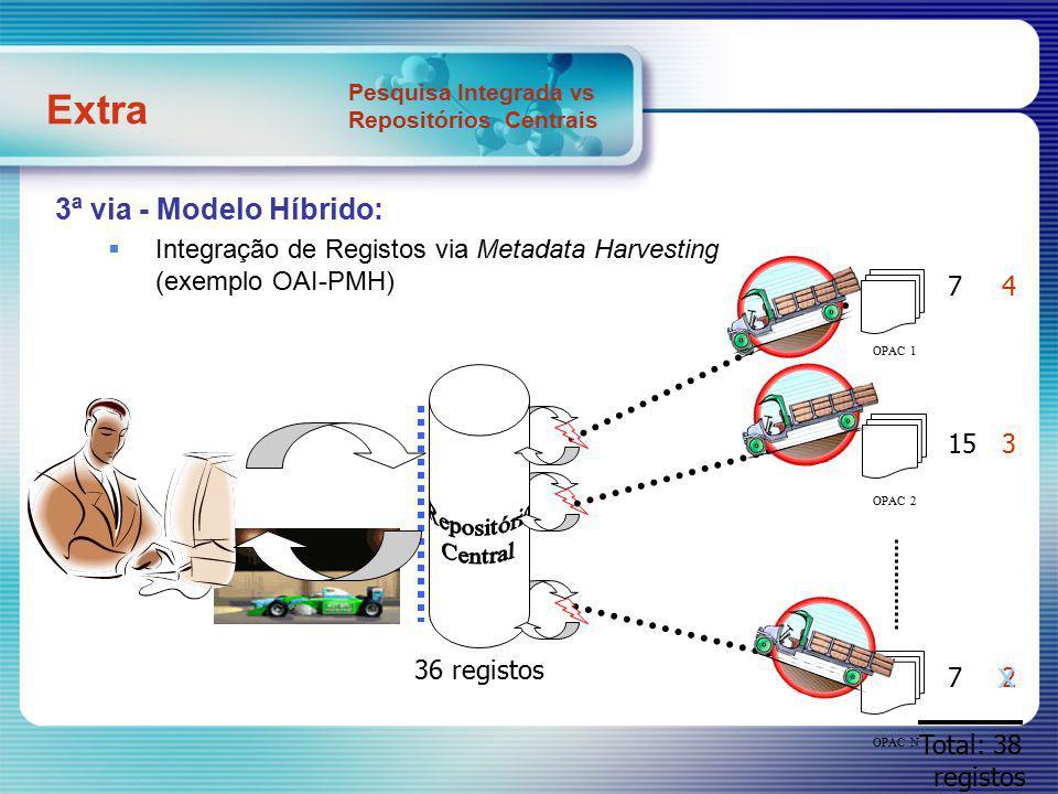 3ª via - Modelo Híbrido: Integração de Registos via Metadata Harvesting (exemplo OAI-PMH) 7 15 7 36 registos 4 3 2 x OPAC 1 OPAC 2 OPAC N Total: 38 registos Extra Pesquisa Integrada vs Repositórios Centrais