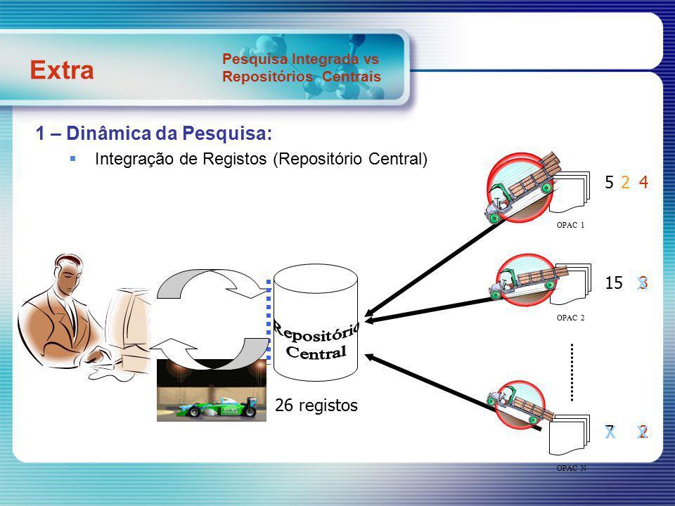 1 – Dinâmica da Pesquisa: Pesquisa Integrada (Federada/Distribuída) OPAC 1 OPAC 2 OPAC N 11 18 9 29 registos x Total: 38 registos Extra Pesquisa Integrada vs Repositórios Centrais