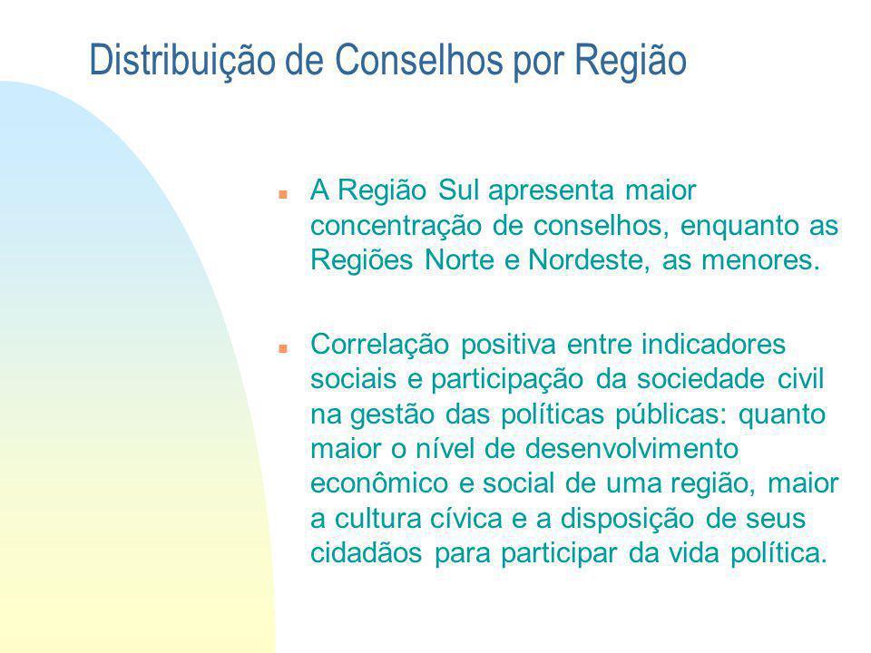 A Região Sul apresenta maior concentração de conselhos, enquanto as Regiões Norte e Nordeste, as menores. Correlação positiva entre indicadores sociai