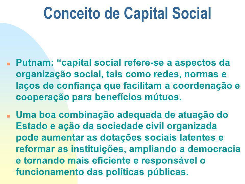 Conceito de Capital Social Putnam: capital social refere-se a aspectos da organização social, tais como redes, normas e laços de confiança que facilit