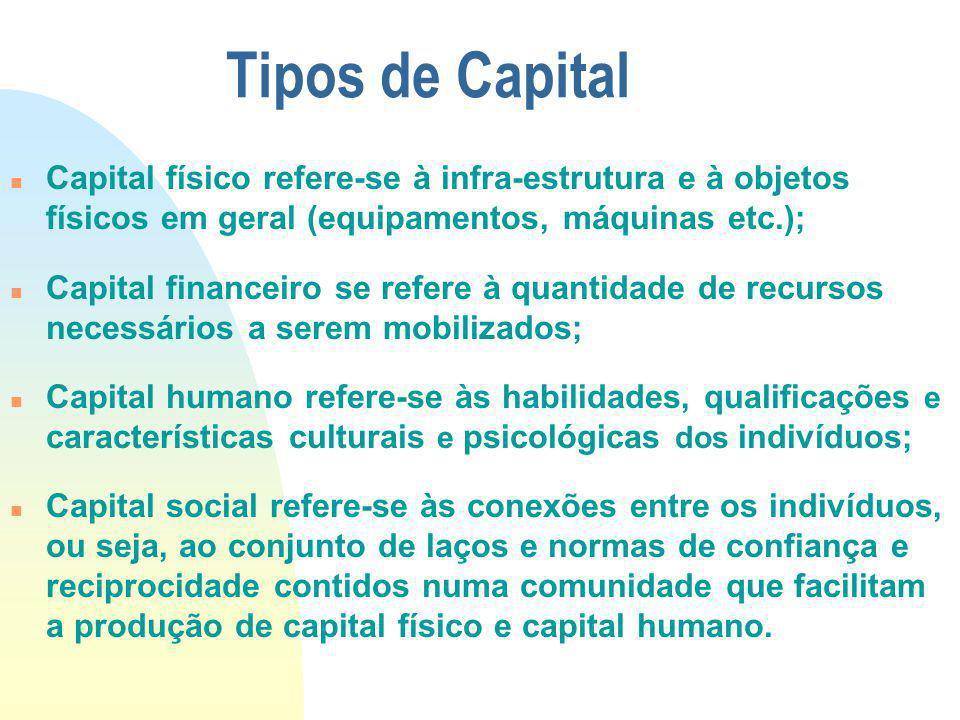 Tipos de Capital Capital físico refere-se à infra-estrutura e à objetos físicos em geral (equipamentos, máquinas etc.); Capital financeiro se refere à