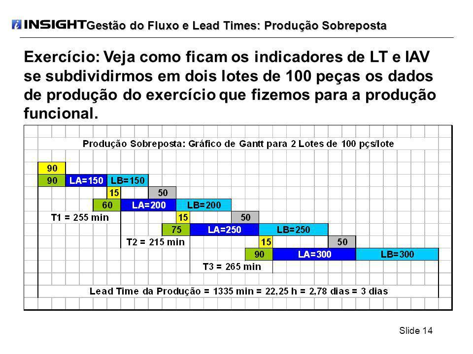 Slide 14 Gestão do Fluxo e Lead Times: Produção Sobreposta Exercício: Veja como ficam os indicadores de LT e IAV se subdividirmos em dois lotes de 100