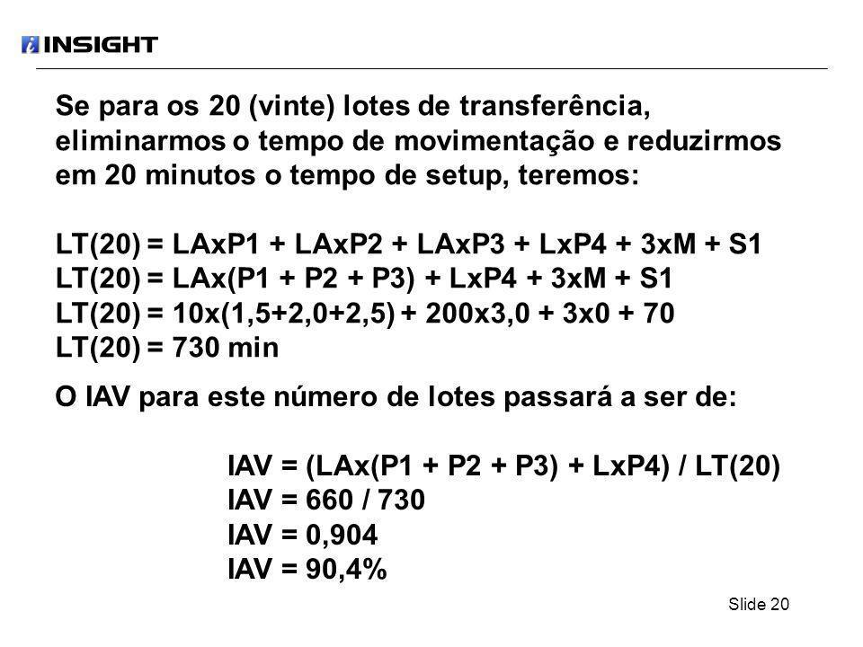 Slide 20 Se para os 20 (vinte) lotes de transferência, eliminarmos o tempo de movimentação e reduzirmos em 20 minutos o tempo de setup, teremos: LT(20