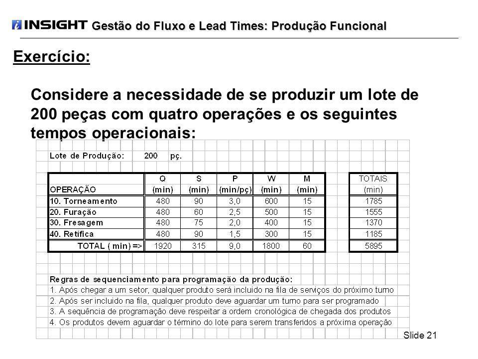 Slide 21 Gestão do Fluxo e Lead Times: Produção Funcional Considere a necessidade de se produzir um lote de 200 peças com quatro operações e os seguin
