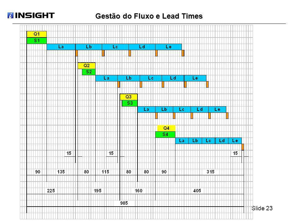 Slide 23 Gestão do Fluxo e Lead Times